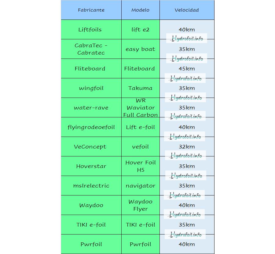 Hydrofoil electivo, velocidad, comparativa 3